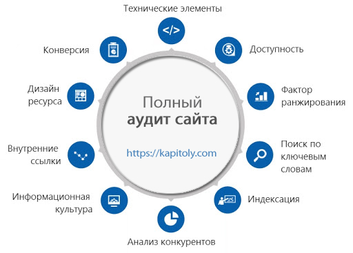 Из чего состоит Технический аудит сайта