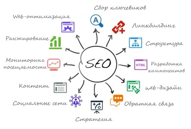SEO аудит сайтов на заказ